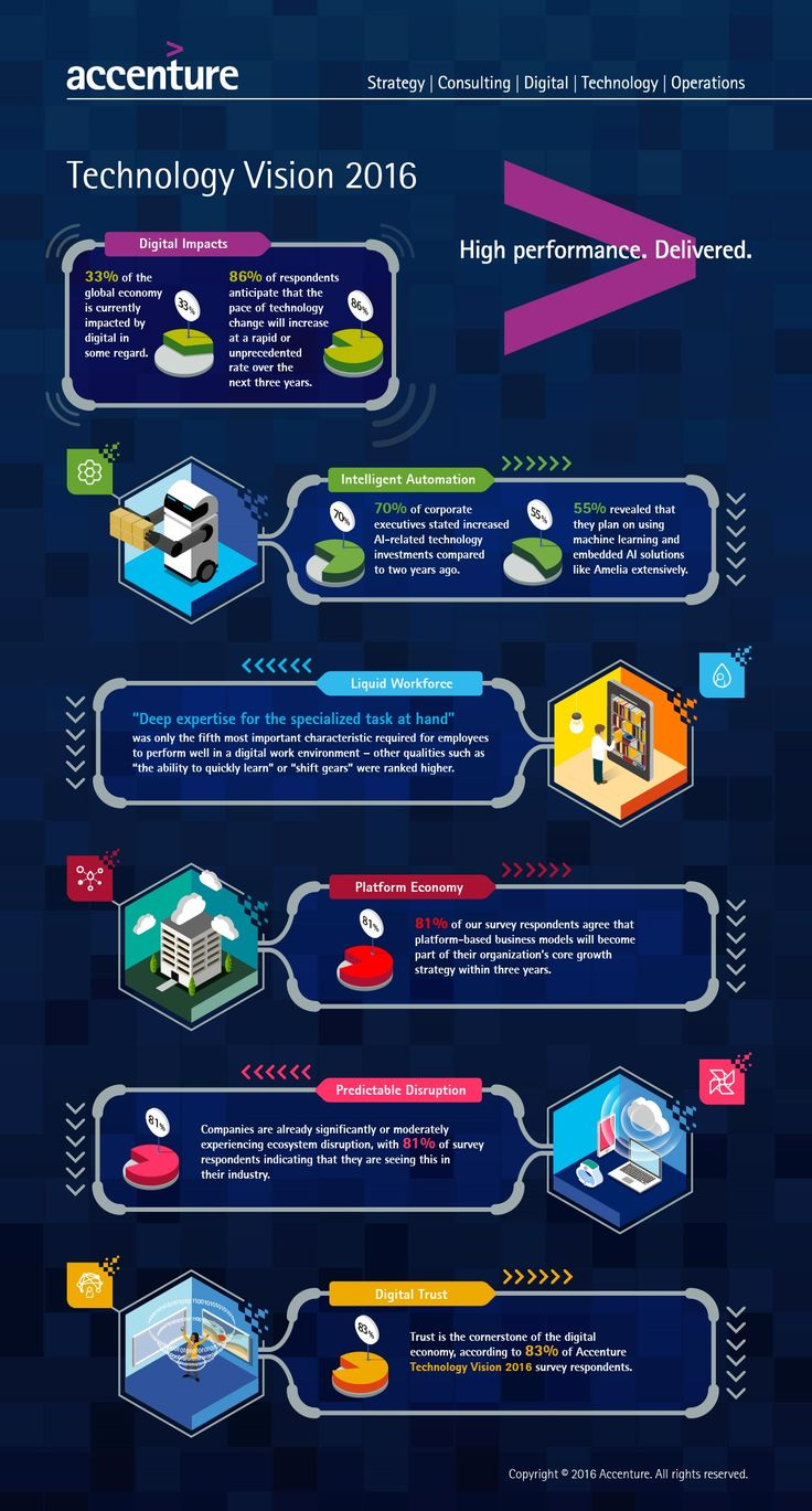 Infographic: 5 tech trends critical to digital success | Leadership | Enterprise…