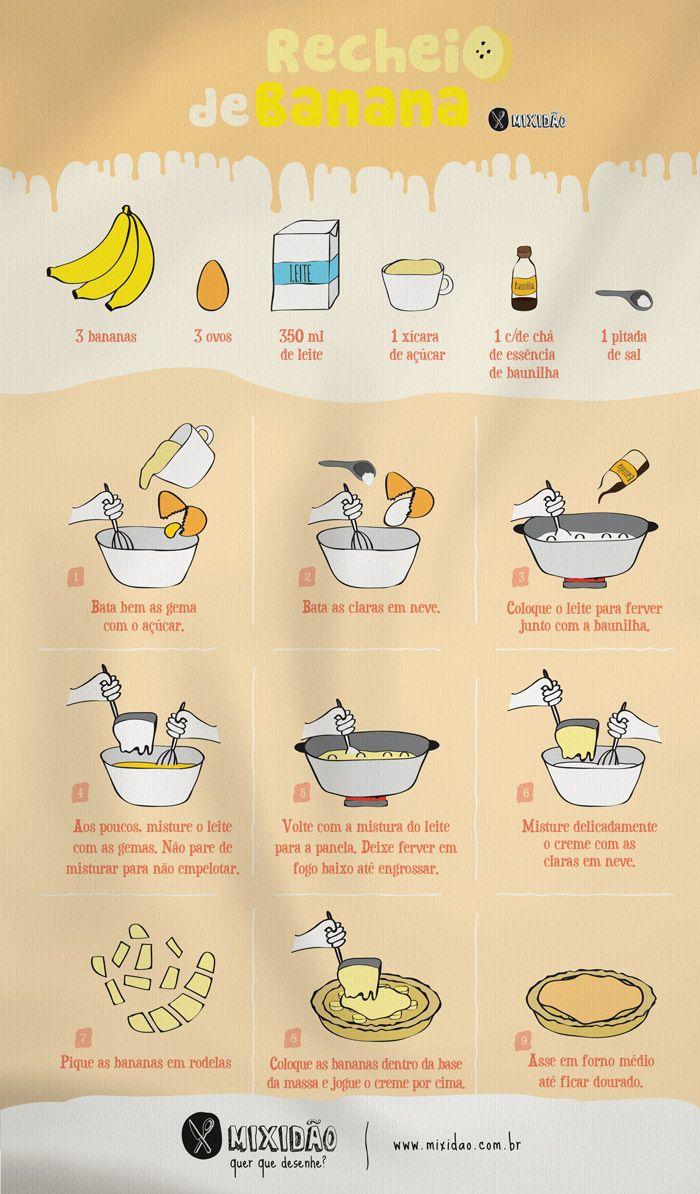 receita infográfico de recheio de banana