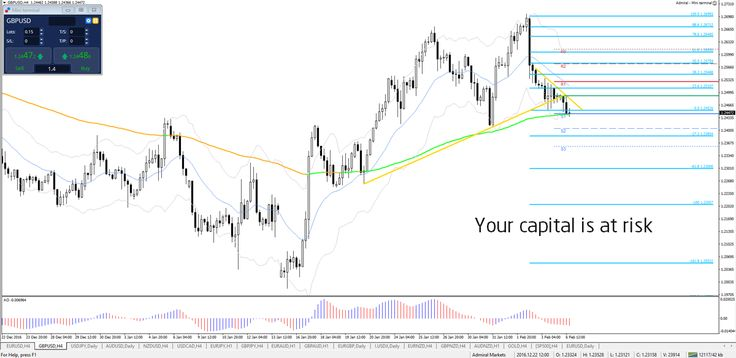 Reversal Patterns at S&R  #AMtrading #forex #trade #eurusd #gbpusd #usdjpy - Your capital is at risk