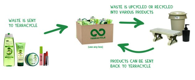 """terracycle.com has created ways to recycle """"unrecyclable"""" items.  Join a 'briggade' or have your own to be a little greener. :)  Or send me your beauty products and I'll help you go green!"""