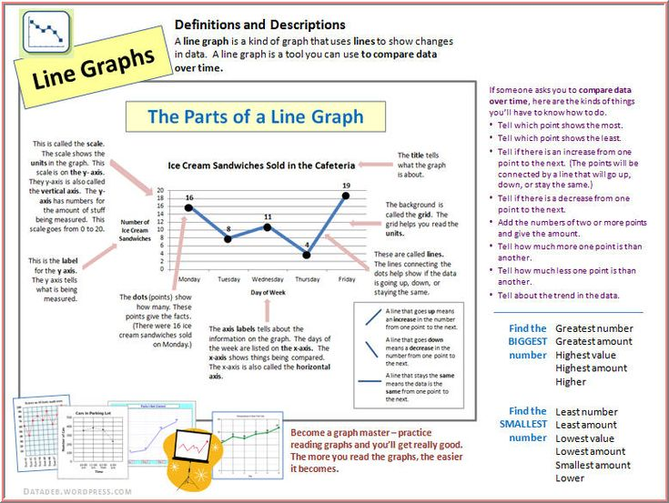 103 best Graphing/Data Collection images on Pinterest | Bar chart ...
