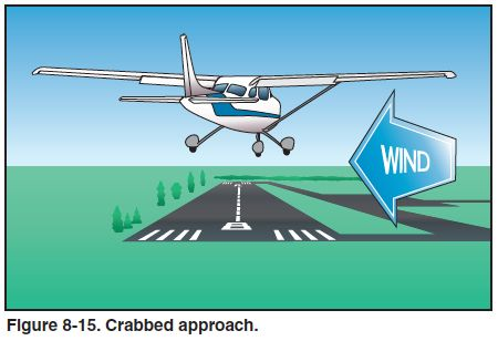 The Crabbed Approach - Airplane Flying Handbook - Chapter 8