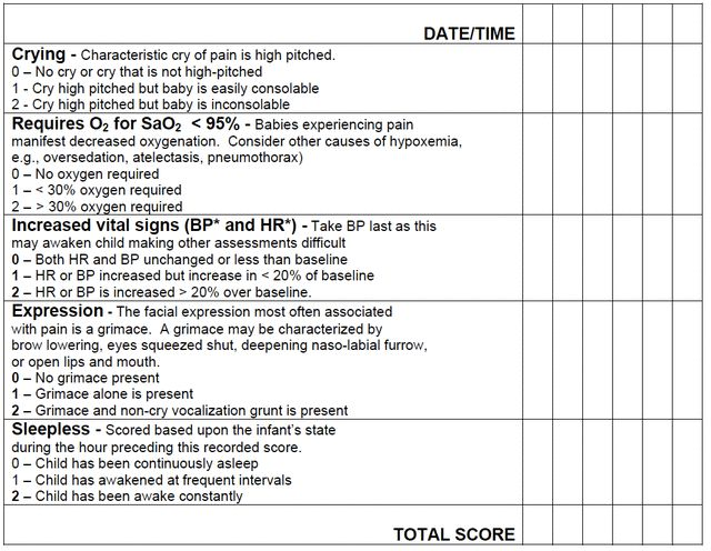 Pain Scales -- Valuable Pain Assessment Tools: CRIES Scale -- Pain Assessment Tool