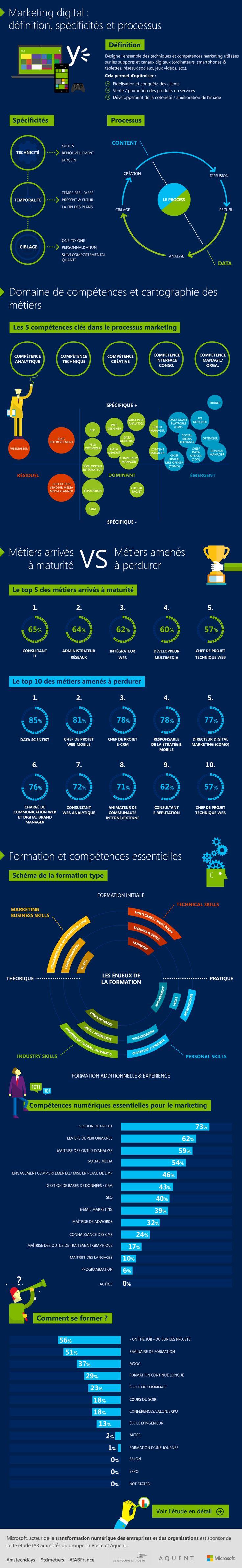 Marketing et Communication : les emplois (et compétences) de demain