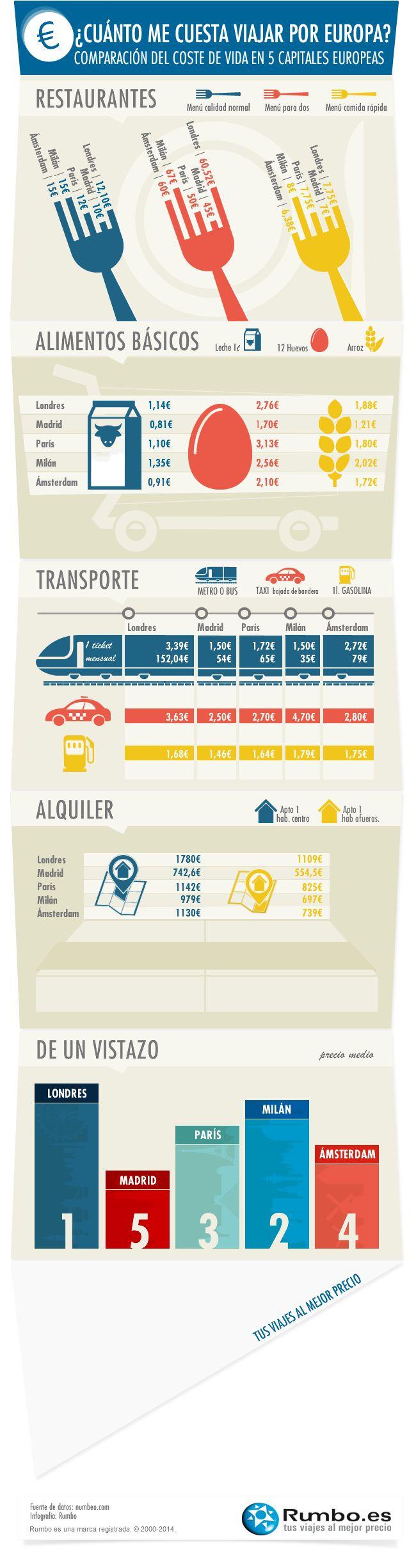 Cuánto me cuesta viajar por Europa #infografia #infographic #tourism | TICs y Formación