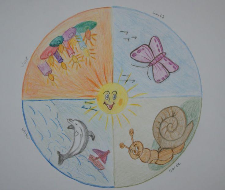 4 elementen (water, vuur, aarde en lucht) mandala maken