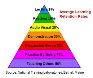 More for educators in general a good article to read before using this model that went unfortunately viral before things started going viral.  (No disrespect to the originator who has made every effort to correct the near canonization of his pyramid- even the original presentation for which it was created had a clear qualifying introduction right before sharing the pyramid of learning)