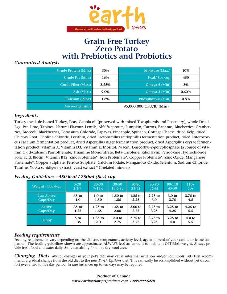 FREE TRIAL ! Grain Free Turkey  Part 1