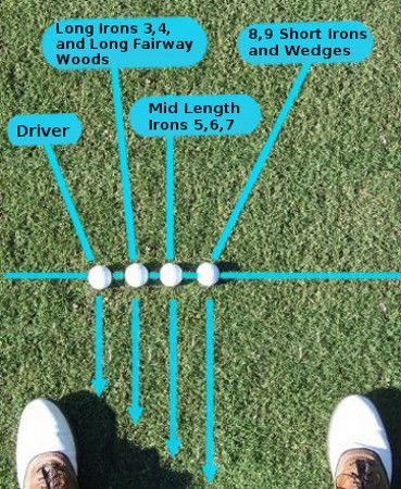 Ball Position with Driver, Woods, Hybrids, Irons, Wedges
