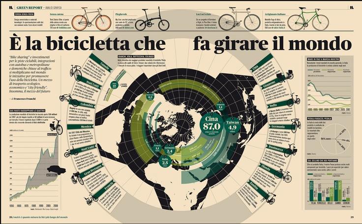 É bicicletta che fa girare il mondo