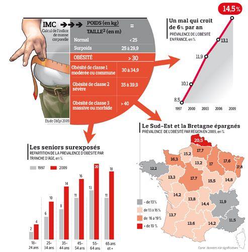 La progression inquiétante de l'obésité en France | Actualité | LeFigaro.fr - Santé