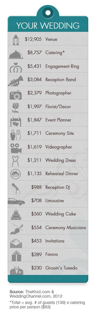 The average cost of a wedding now tops $28,000 -- but there are some things you can do to save cash