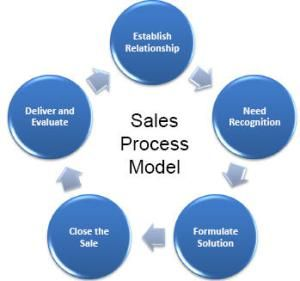 Sales Call Structure – Sell Successfully