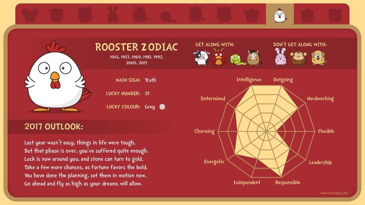What's in store for people born in the year of the Rooster?