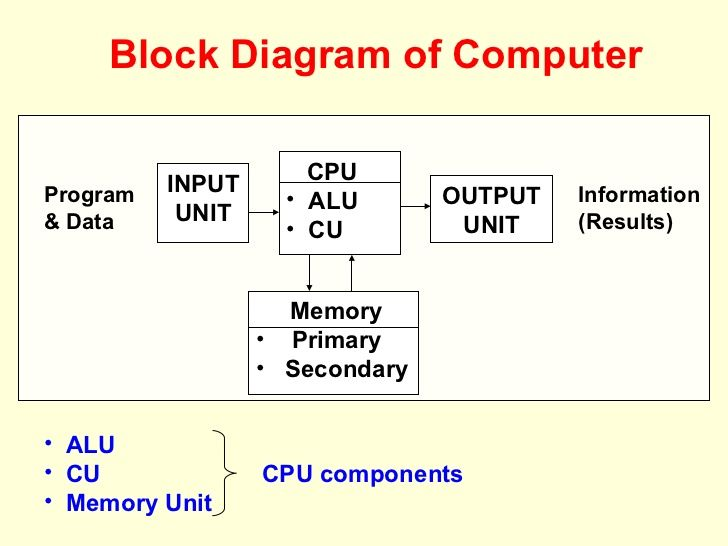 The 25 best block diagram ideas on pinterest electrical wiring image result for what is operating system in hindi block diagram ccuart Image collections