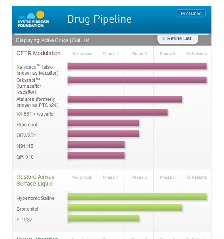 Check out the newly developed CFF Drug Pipeline. | Cystic ...