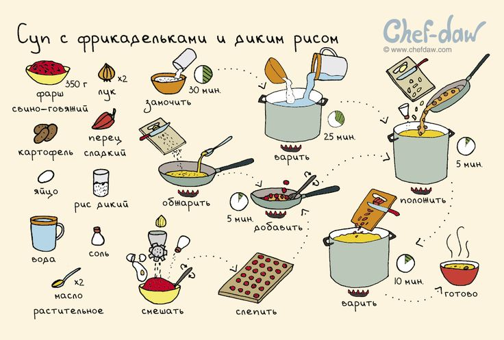 Суп с фрикадельками и диким рисом - chefdaw