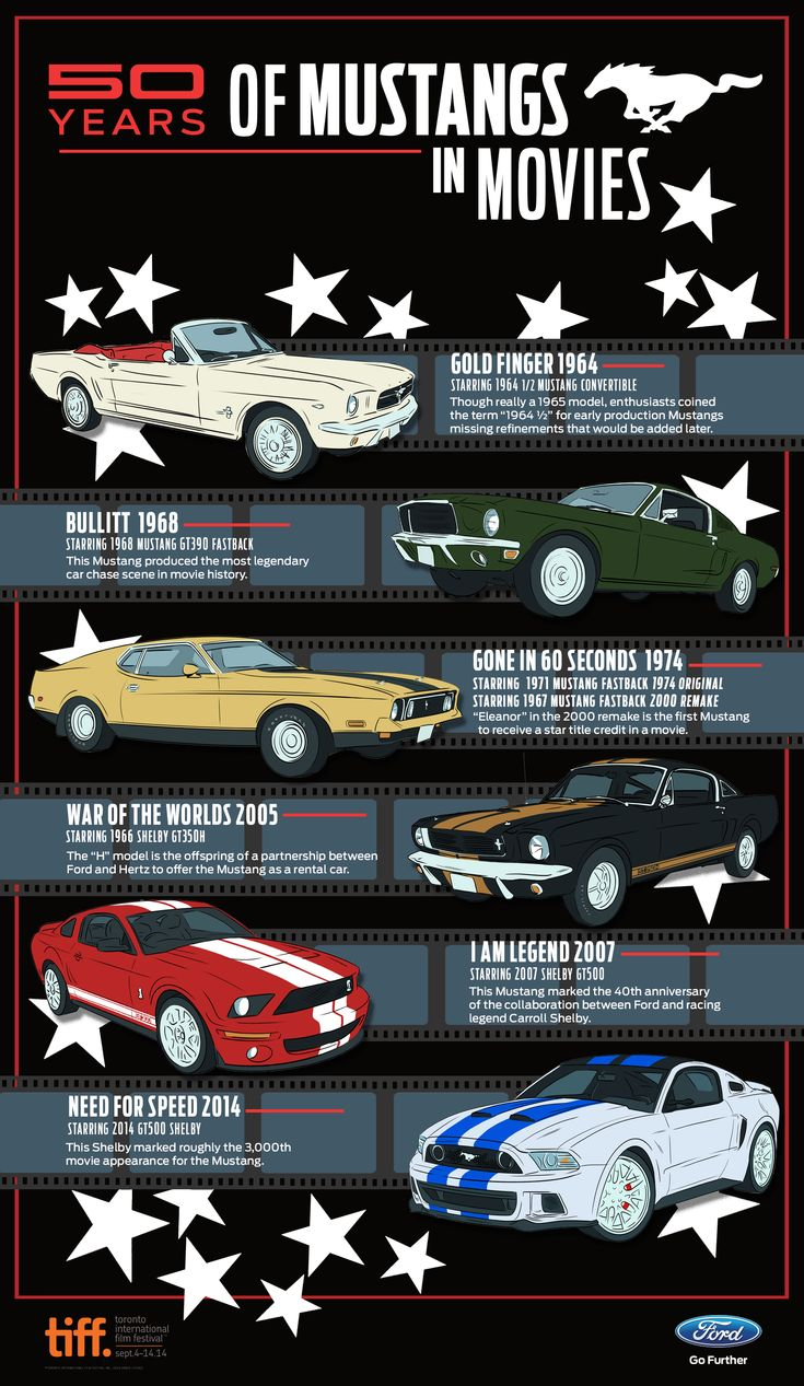 """Whether it's been ruling the road or racing across the big screen, the Mustang is a car that's as exciting as it is iconic."""" Source http://blog.ford.ca/2014/09/12/50-years-of-mustang-in-movies/. Shared by Tindol Ford Mustang Dealership near Charlotte, NC http://tindolford.com"""