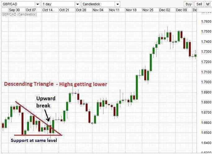 Descending Triangle With Upward Breakout Renkocharts Forex