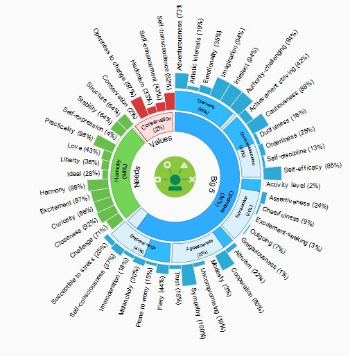 The IBM Watson Personality Insights service (formerly known as IBM Watson User modeling service in Beta) was released in February as a Generally Available (GA) service on IBM Bluemix.  This blog post discusses the extensive research behind the development of the Personality Insights service.