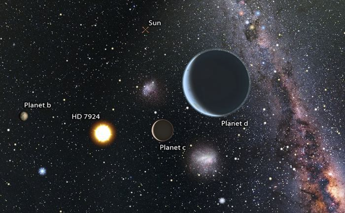 A New Planetary System Has Been Found with Three Super Earths - Universe Today