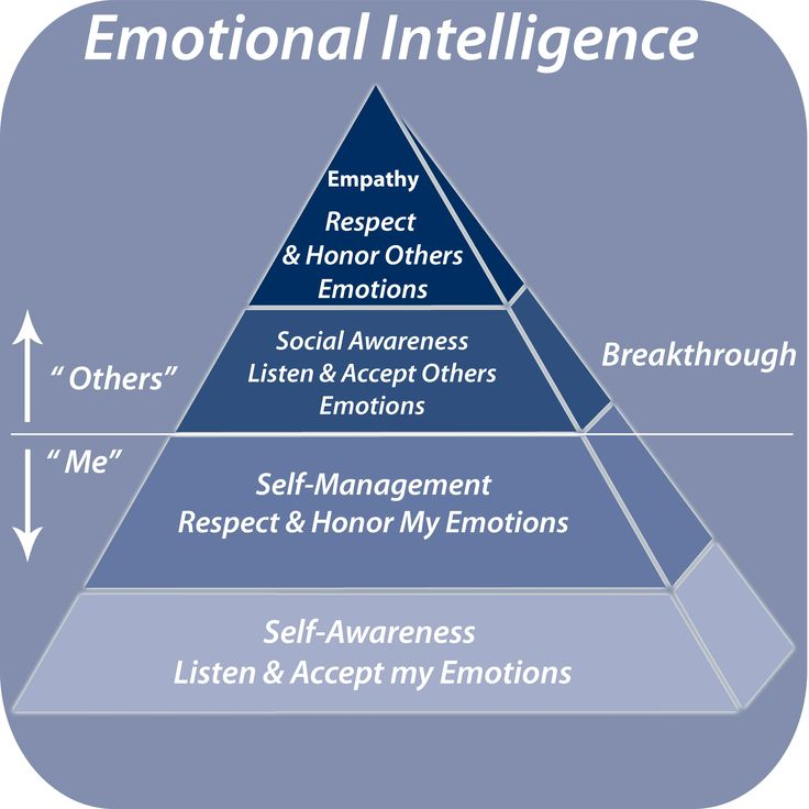 how to prepare for emotional intelligence test