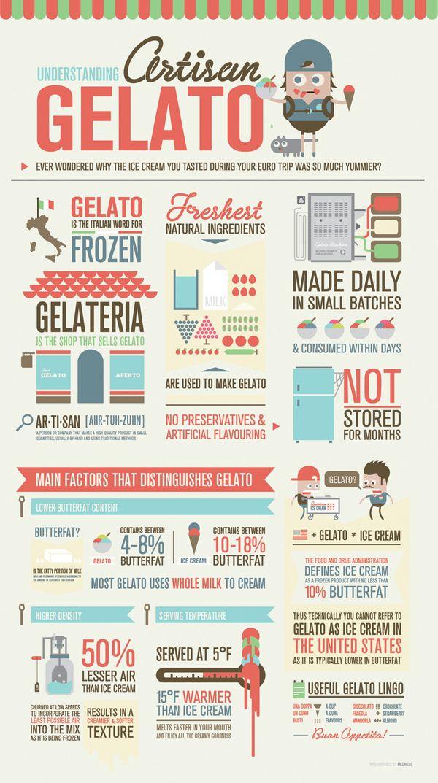 Artisan Gelato Infographics by med ness, via Behance
