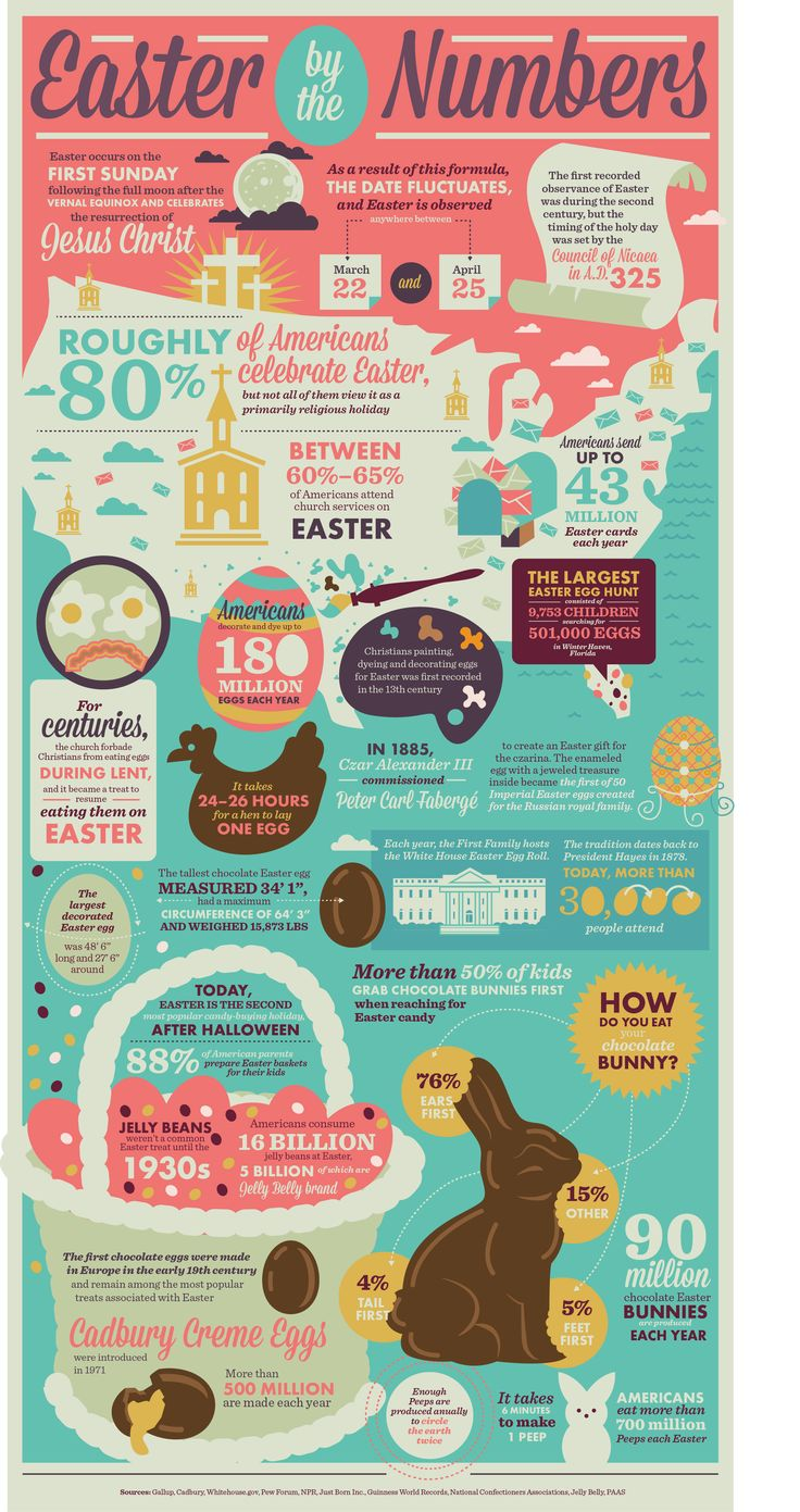 Easter Facts infographic - Discover Easter history and traditions by the numbers.