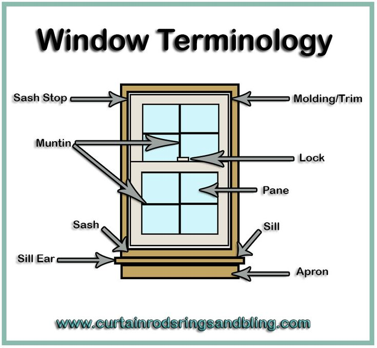 40 best knowledge center for drapery curtains images on for Order custom windows online