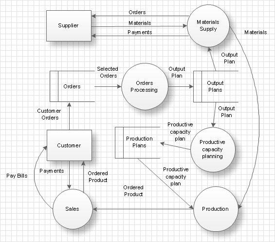 data-flow-diagram-example.jpg (565×496)