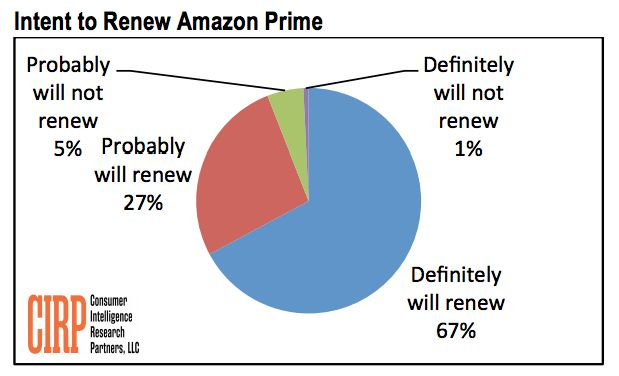 Will Gains Offset Anticipated Customer Losses Over Amazon Prime Price Increase? #Amazon