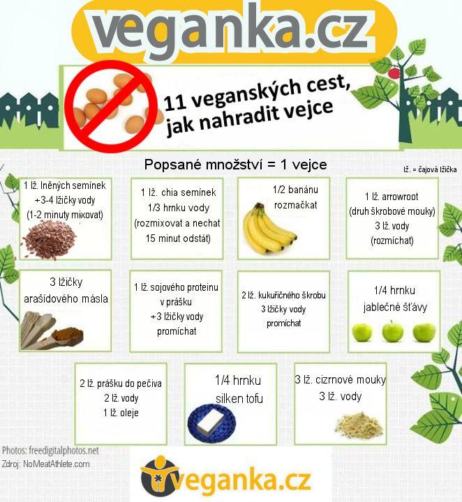 11 způsobů, jak nahradit vejce | veganka.cz
