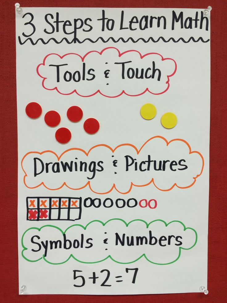 An Approach that Works for Struggling Learners EVERY Time (Blog Post) A simple approach (Concrete-Representational-Abstract Instructional Sequence) to help students make deep connections in math.
