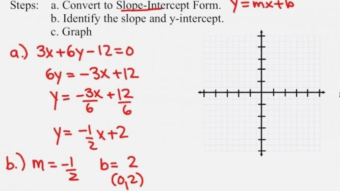 Intercept Form Definition Math You Will Never Believe These Bizarre Truths Behind Intercept Slope Intercept Form Writing Equations Graphing Quadratics