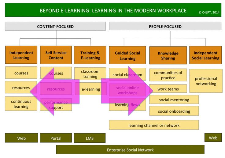 how to develop more knowledge workplace