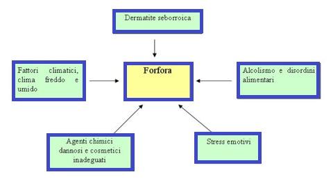 #Forfora - Ecco alcuni fattori che la causano