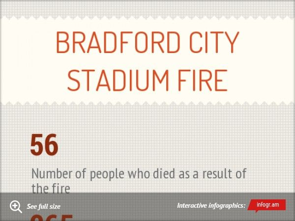 Infographic: Bradford City Stadium Fire