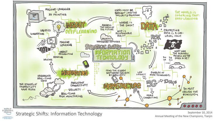 Strategic Shifts: Information Technology session visual summary #amnc14