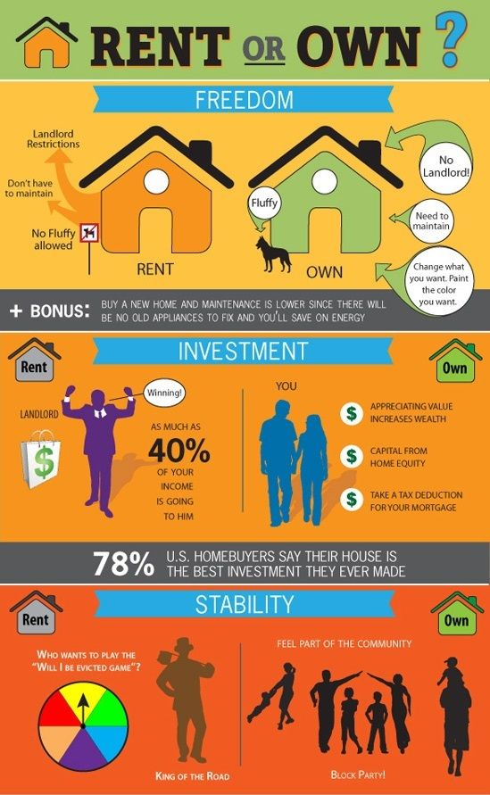 Pros And Cons Of Home Ownership 24 Best Homeowners Vs Renters Images On Pinterest  Renting