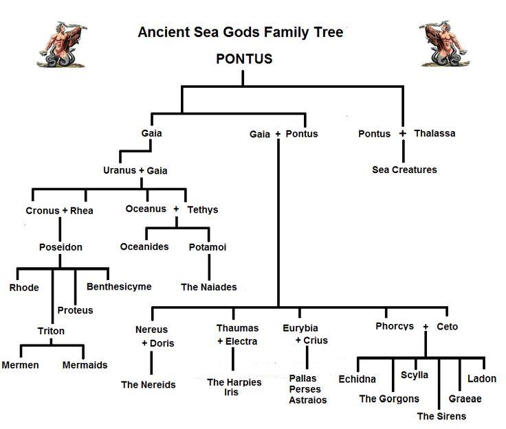 Sea Gods Family Tree and Genealogy