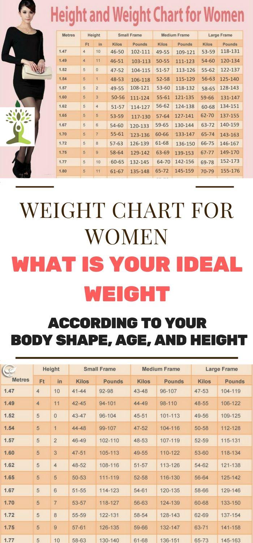 height weight chart women