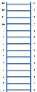 number line ladder instead of horizontal one to add go up to subtract go down easier to. Black Bedroom Furniture Sets. Home Design Ideas
