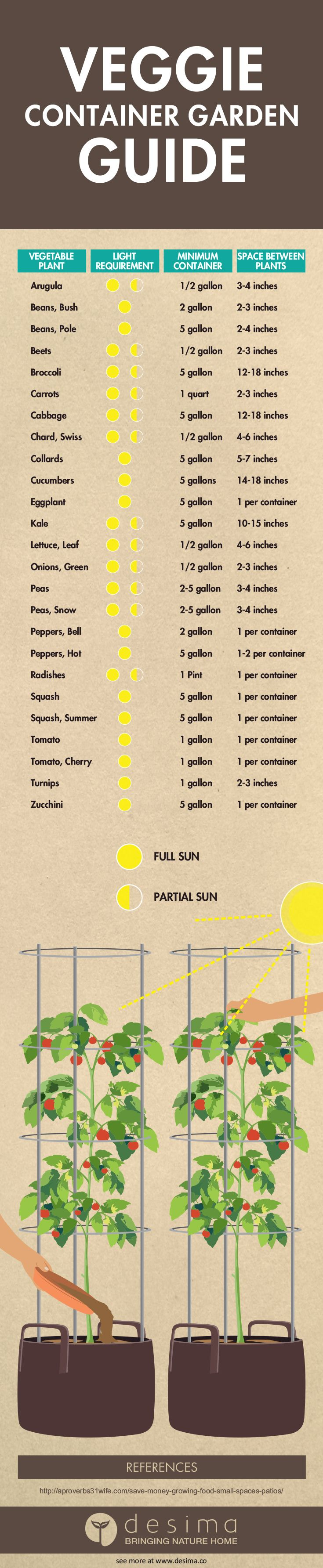 Veggie Container Garden Guide  Use this handy guide for working out the required container size for you vegetable garden. Container gardening is great for renters, those with limited space and for controlling what soil that you use.