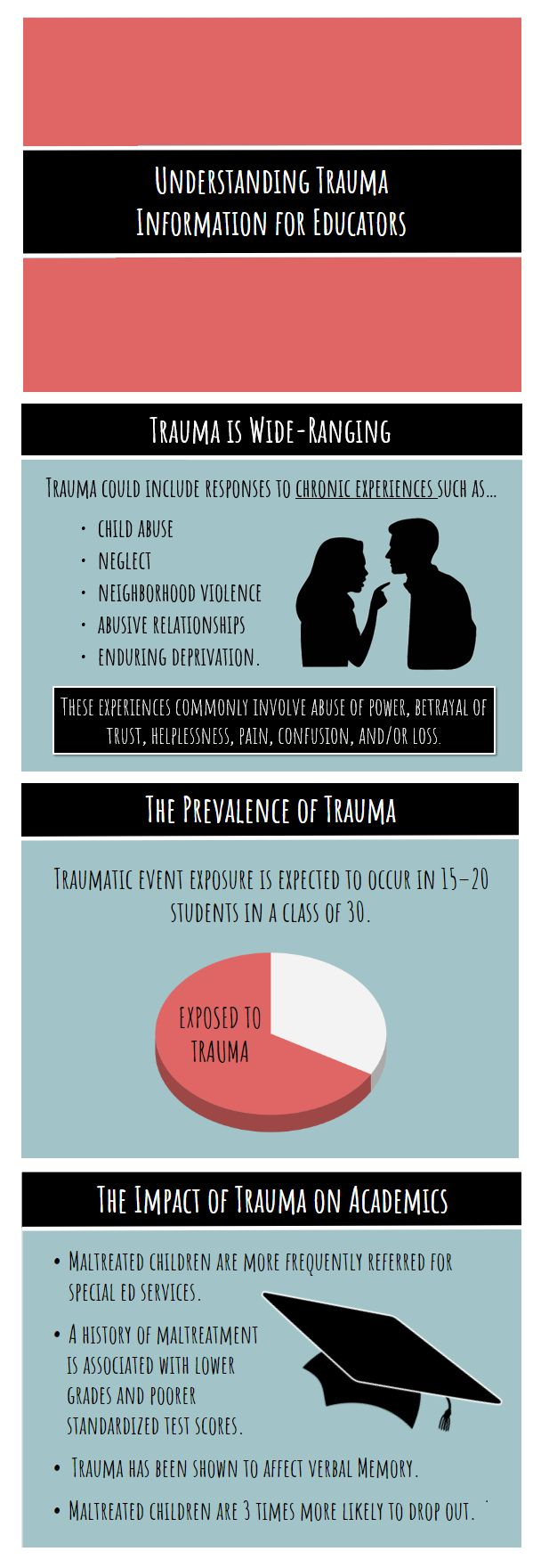 This 12 slide PowerPoint aims to inform educators about trauma and how it can affect academic achievement. This presentation includes the definition of trauma, the prevalence of trauma- exposed youth in the classroom as well as academic implications. ***References are included in the note's section of each slide, to provide those interested with further reading.