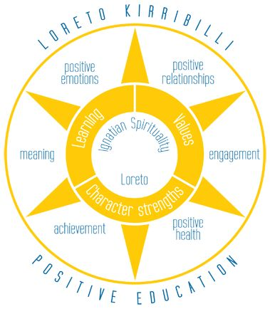 Positive Education : Loreto Kirribilli