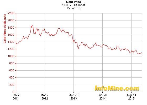 Die Besten  Gold Price Chart Ideen Auf   Metalle