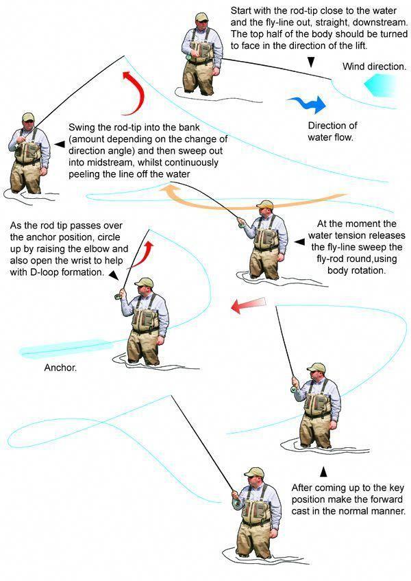 Single Spey Cast Troutfishinggear Fishinggear Fly Fishing Tips Fly Fishing Fishing Tips