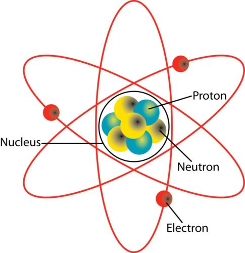 Diagram of an atom                                                                                                                                                                                 More