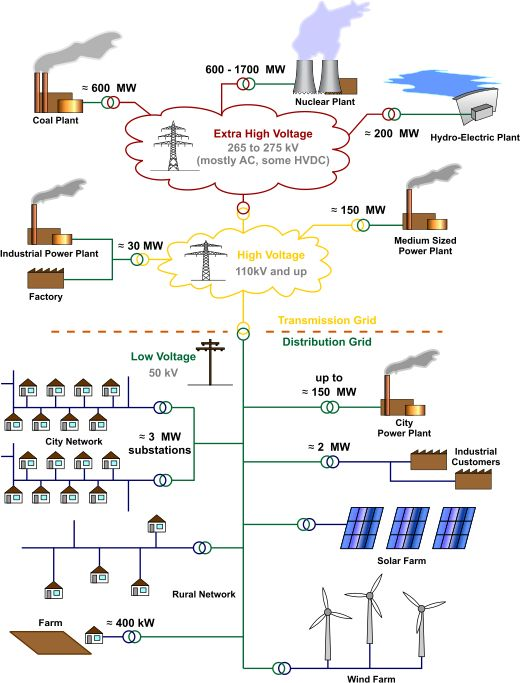 Electric power distribution - Wikipedia