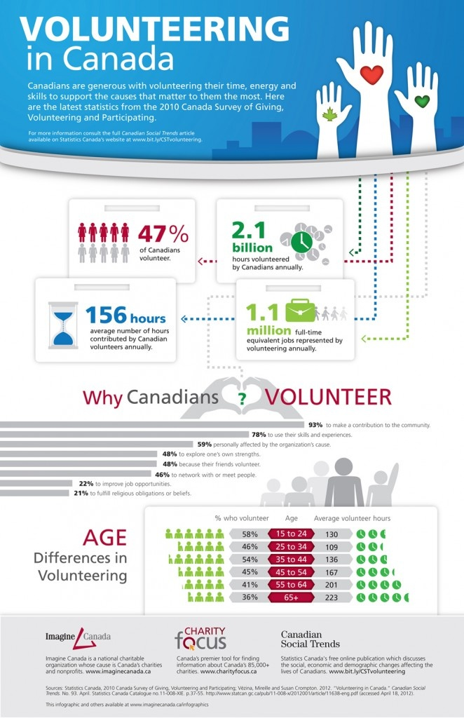 High Quality Beautiful 2010: Volunteers In Canada!